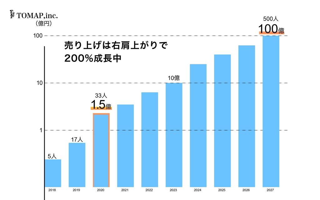 10 億 2019 2020 2021 2022 2023 2024 2025 2026 20...