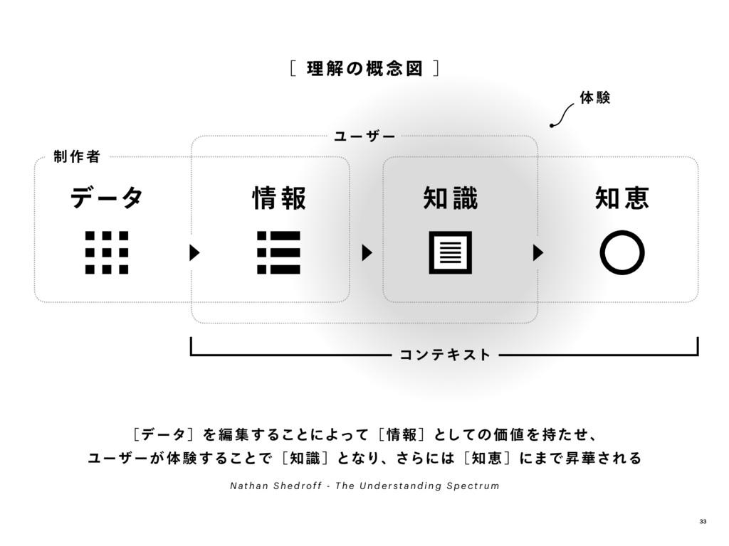 [ 理 解 の 概 念 図 ] [データ]を編集することによって[ 情報 ]としての価値を持た...