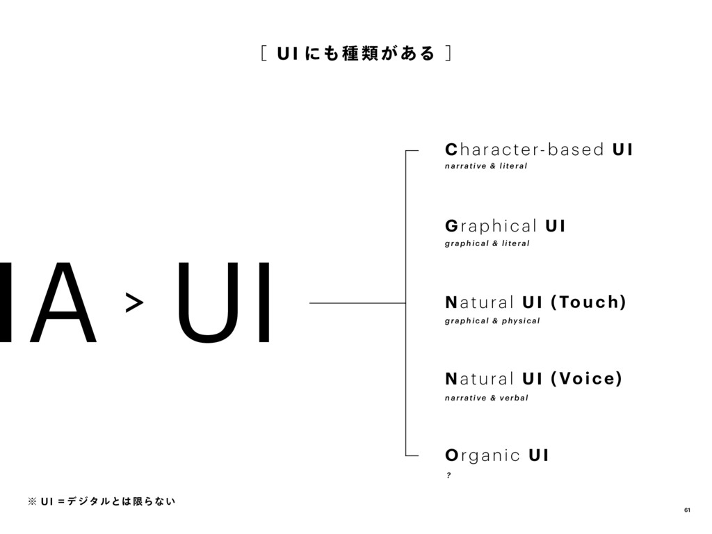 IA�UI [ UI にも種 類 が ある ] Character-based UI Gr...