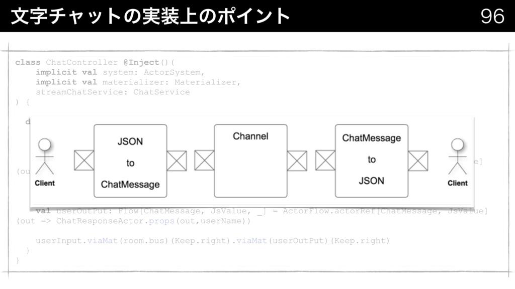 จνϟοτͷ্࣮ͷϙΠϯτ  class ChatController @Inject...