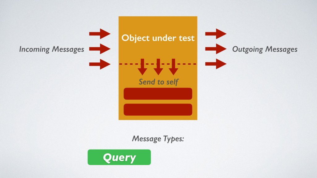 Object under test Incoming Messages Outgoing Me...