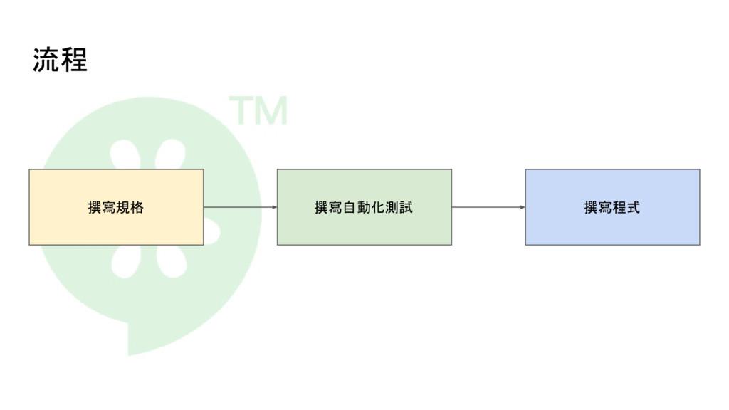流程 撰寫規格 撰寫自動化測試 撰寫程式