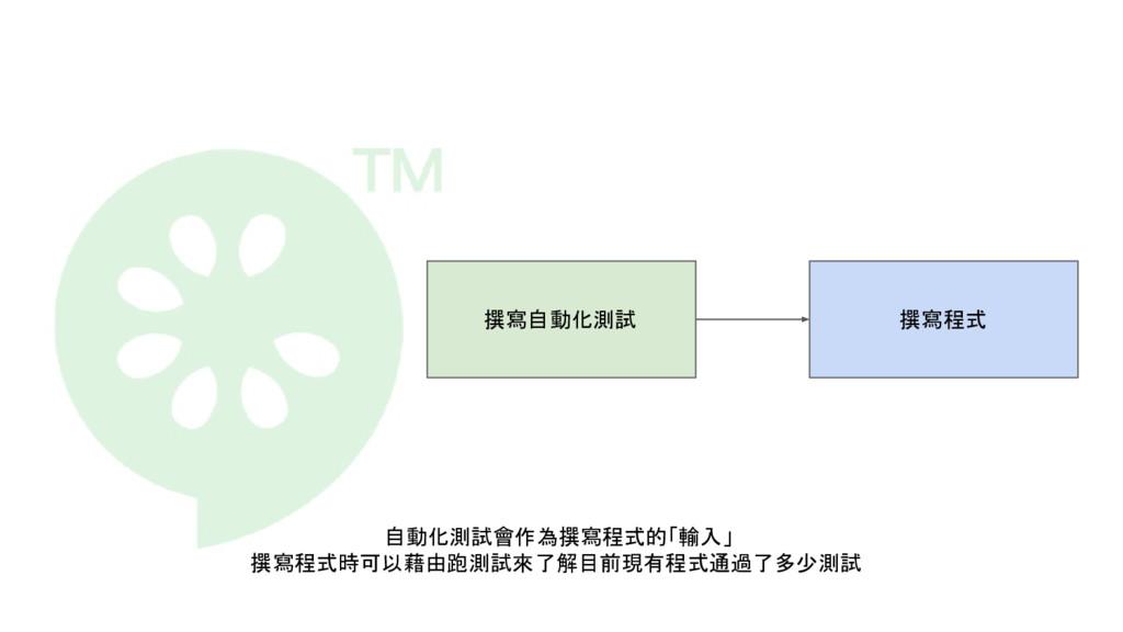 撰寫自動化測試 撰寫程式 自動化測試會作為撰寫程式的「輸入」 撰寫程式時可以藉由跑測試來了解目...