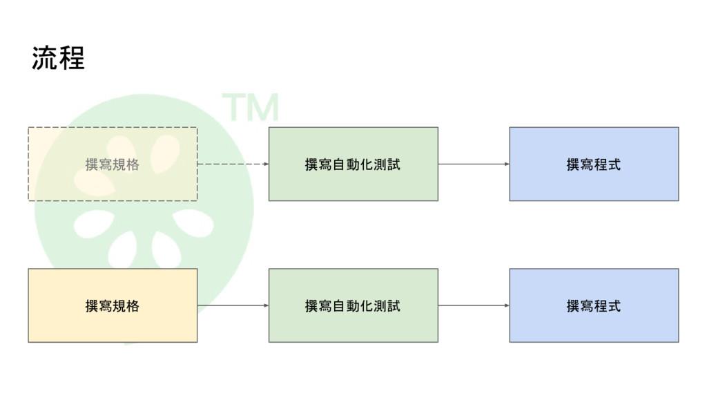 流程 撰寫規格 撰寫自動化測試 撰寫程式 撰寫規格 撰寫自動化測試 撰寫程式