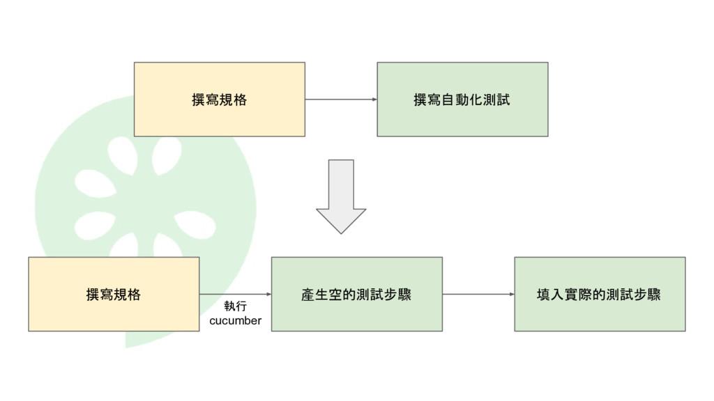 撰寫規格 產生空的測試步驟 填入實際的測試步驟 執行 cucumber 撰寫規格 撰寫自動化測試