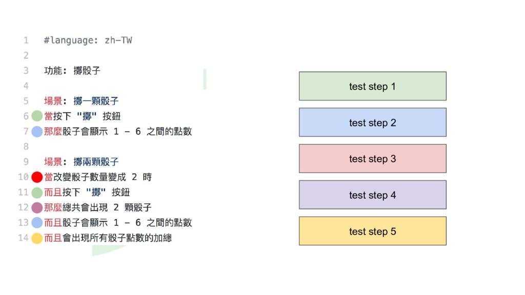 test step 1 test step 2 test step 3 test step 4...