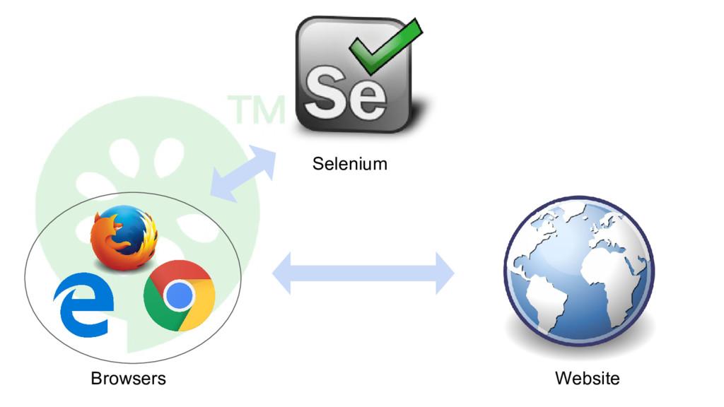 Selenium Browsers Website