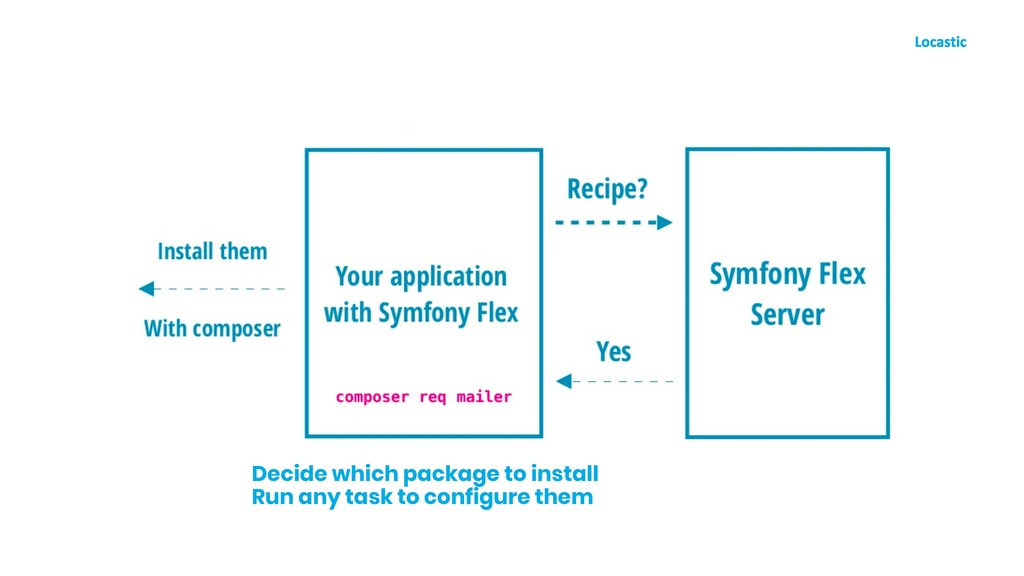 Decide which package to install Run any task to...