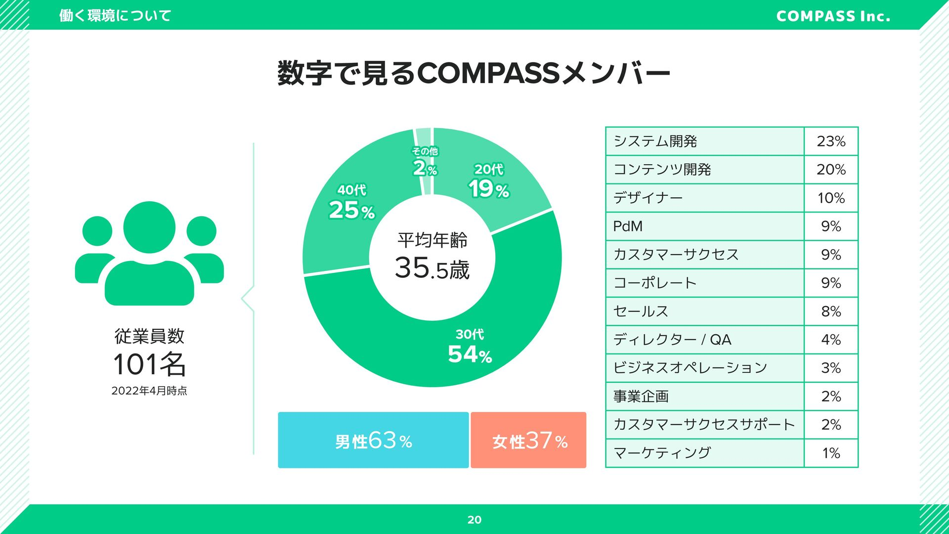 数字で見るCOMPASSメンバー 男性 68% 女性 32% 平均年齢 36.2歳 30 代 ...