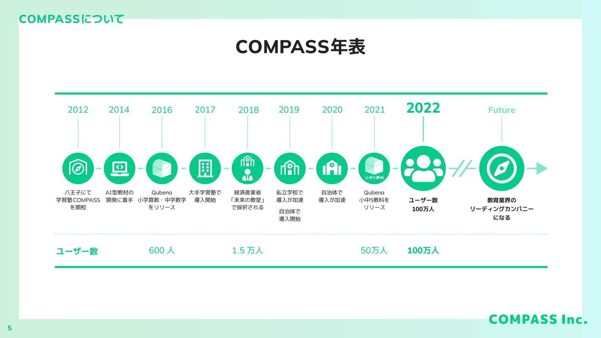 COMPASS年表 COMPASSについて 八王子にて 学習塾COMPASS を開校 2012...
