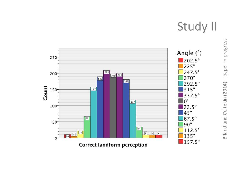 Study II  Biland and Coltekin (2...