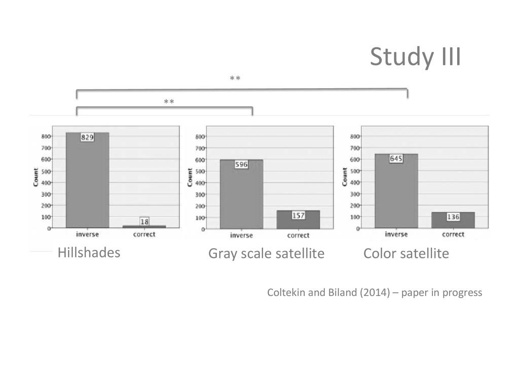 Study III  Hillshades  Gray scale...