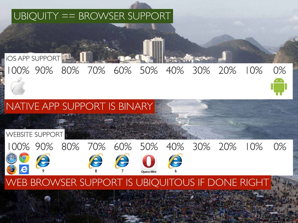 UBIQUITY == BROWSER SUPPORT 100% 90% 80% 70% 60...