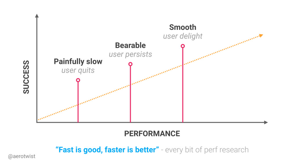 """SUCCESS PERFORMANCE """"Fast is good, faster is be..."""