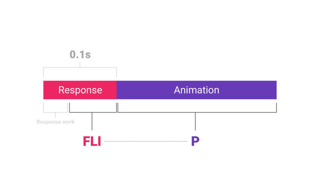 Response Animation 0.1s Response work FLI P