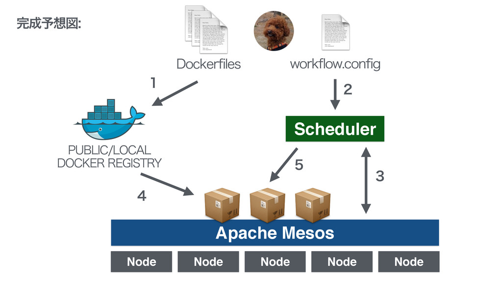 Apache Mesos Scheduler Node Node Node Node ...