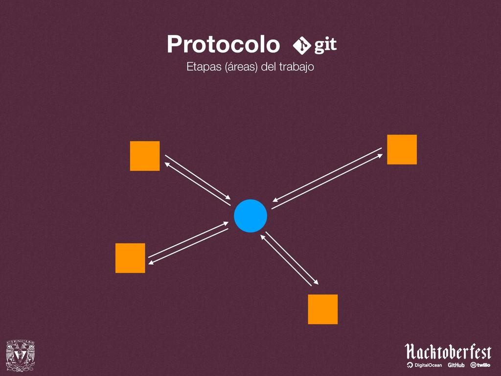 Protocolo Etapas (áreas) del trabajo