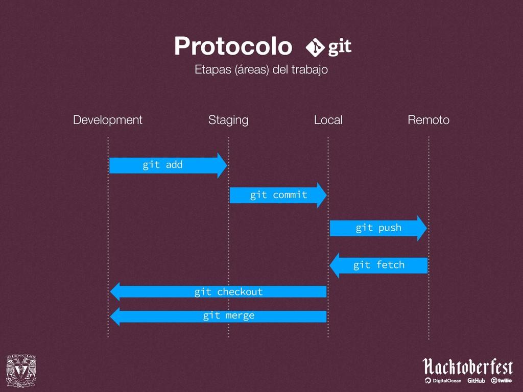 Protocolo Etapas (áreas) del trabajo Developmen...