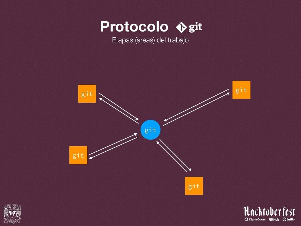 Protocolo Etapas (áreas) del trabajo git git gi...
