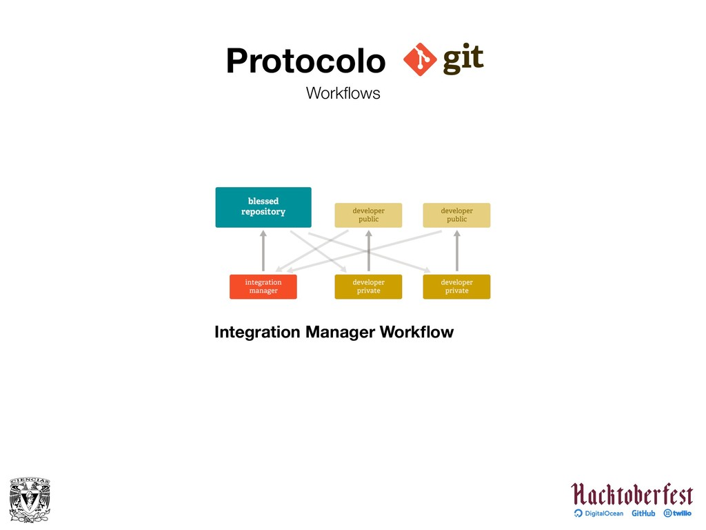 Protocolo Workflows Integration Manager Workflow
