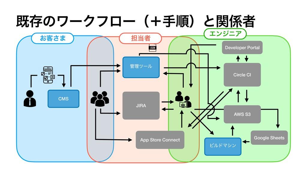 طଘͷϫʔΫϑϩʔʢʴखॱʣͱؔऀ CMS ཧπʔϧ App Store Connect ...