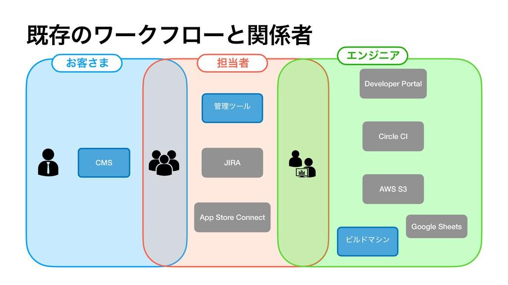 طଘͷϫʔΫϑϩʔͱؔऀ CMS ཧπʔϧ App Store Connect Circl...
