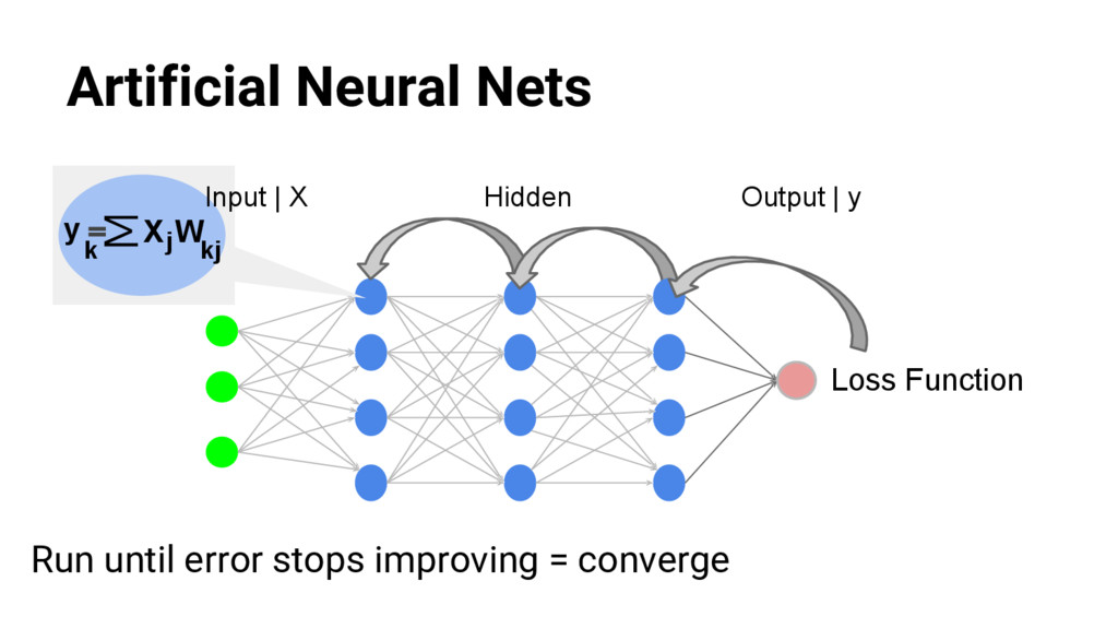 @nyghtowl Artificial Neural Nets Output | y Hid...