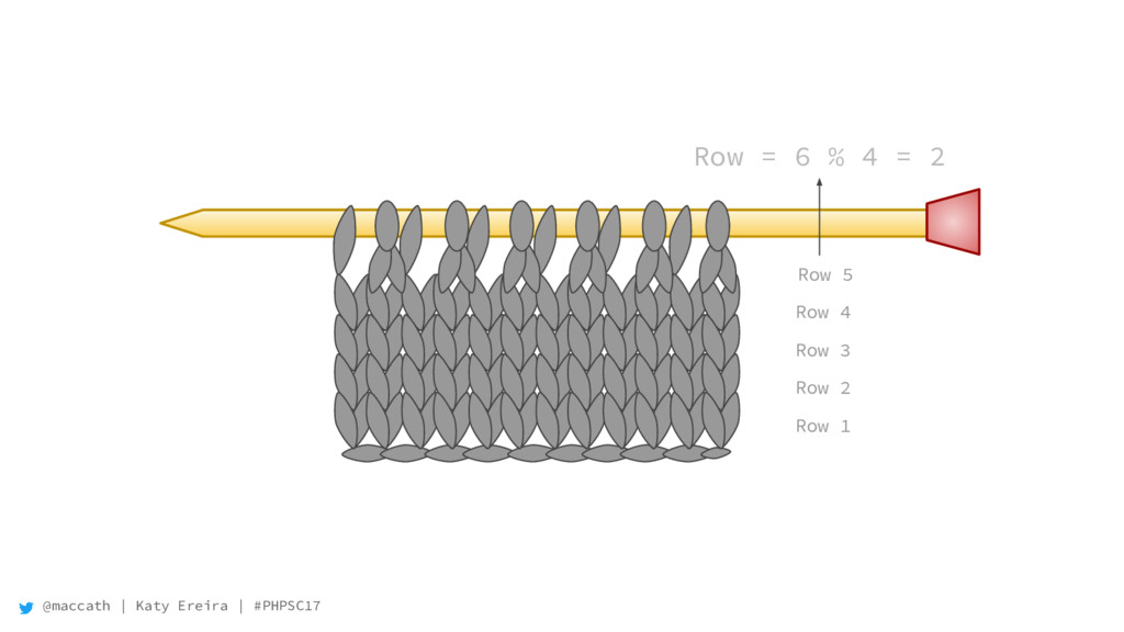 @maccath | Katy Ereira | #PHPSC17 Row = 6 % 4 =...