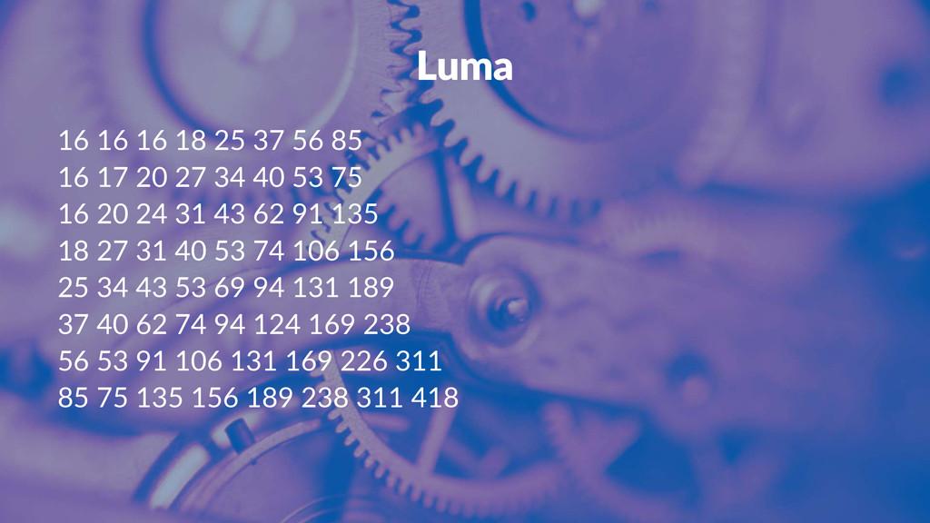 Luma 16#16#16#18#25#37#56#85 16#17#20#27#34#40#...