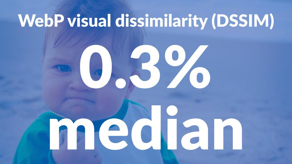 WebP%visual%dissimilarity%(DSSIM) 0.3% median