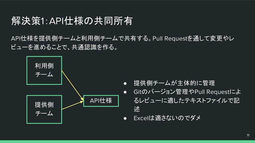 解決策1:API仕様の共同所有 API仕様を提供側チームと利用側チームで共有する。Pull R...