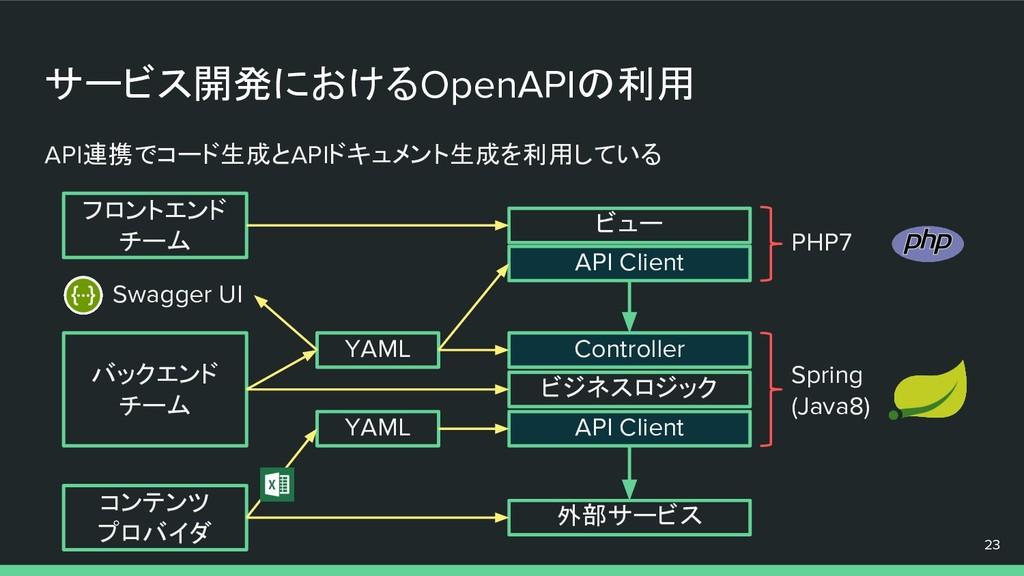 サービス開発におけるOpenAPIの利用 23 ビュー API Client Controll...