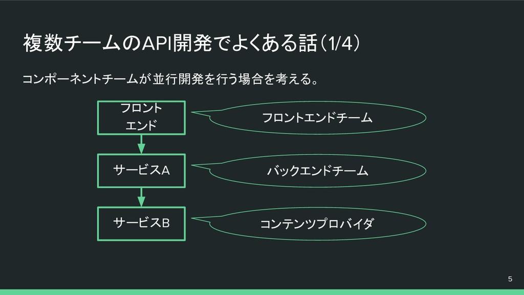 複数チームのAPI開発でよくある話(1/4) コンポーネントチームが並行開発を行う場合を考える...
