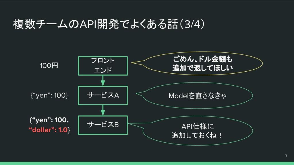 複数チームのAPI開発でよくある話(3/4) 7 API仕様に 追加しておくね! Modelを...