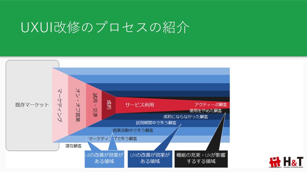 UXUI改修のプロセスの紹介
