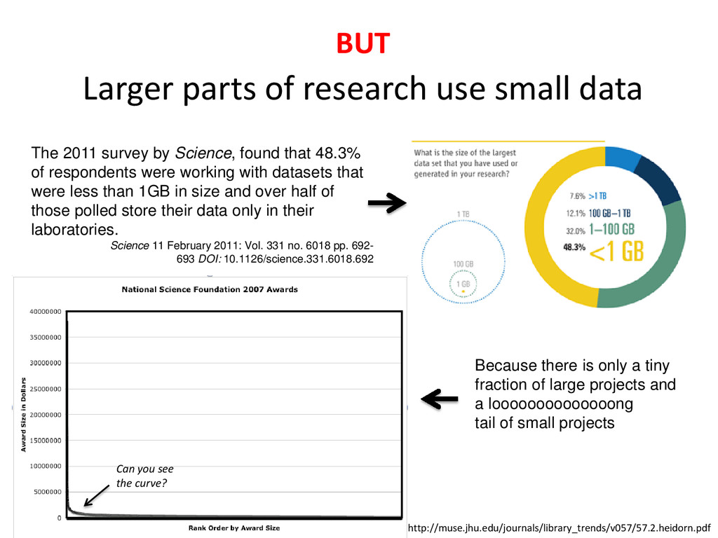 Larger parts of research use small data The 201...
