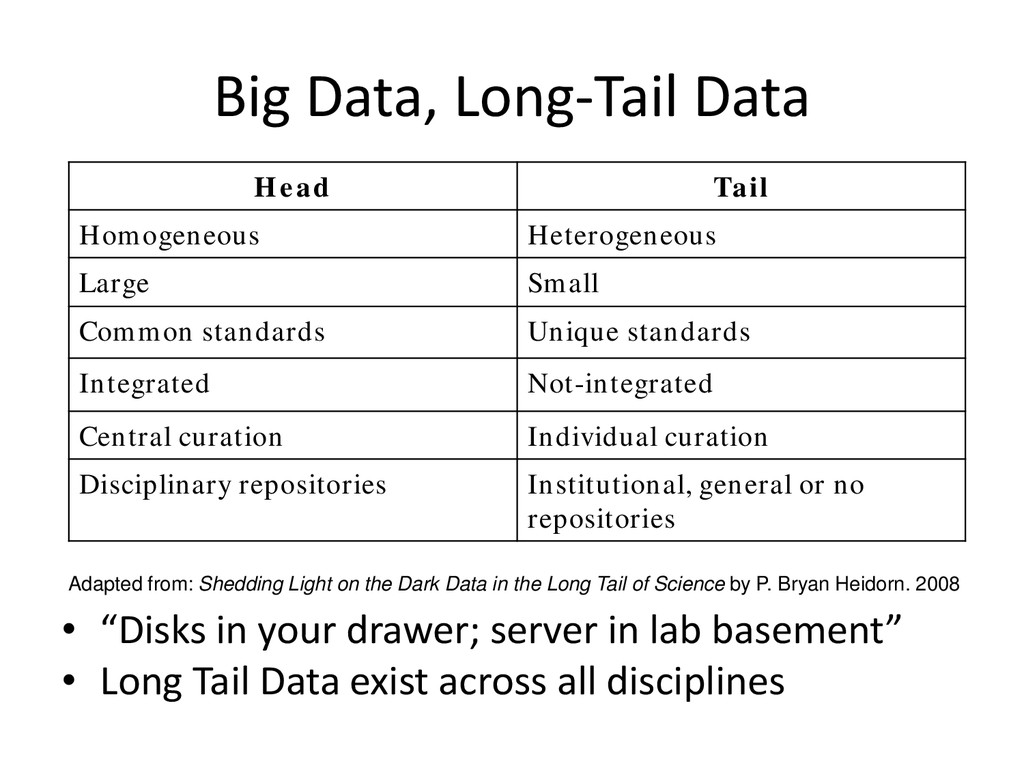"Big Data, Long-Tail Data • ""Disks in your drawe..."