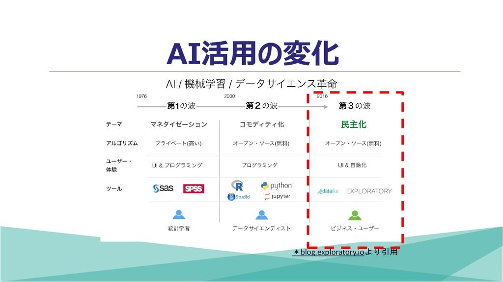 AI活用の変化 *blog.exploratory.ioより引用