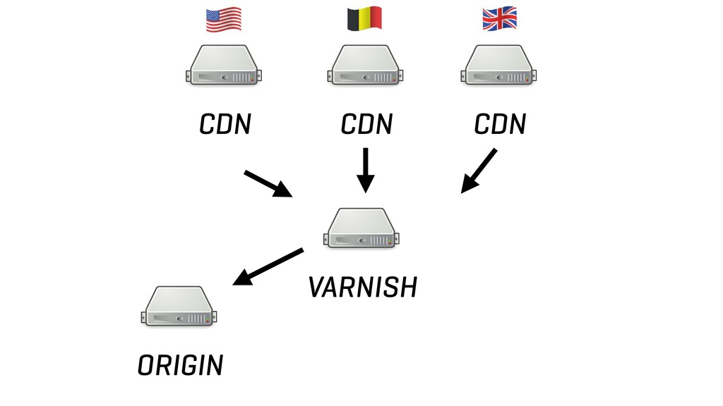 CDN CDN CDN ORIGIN VARNISH