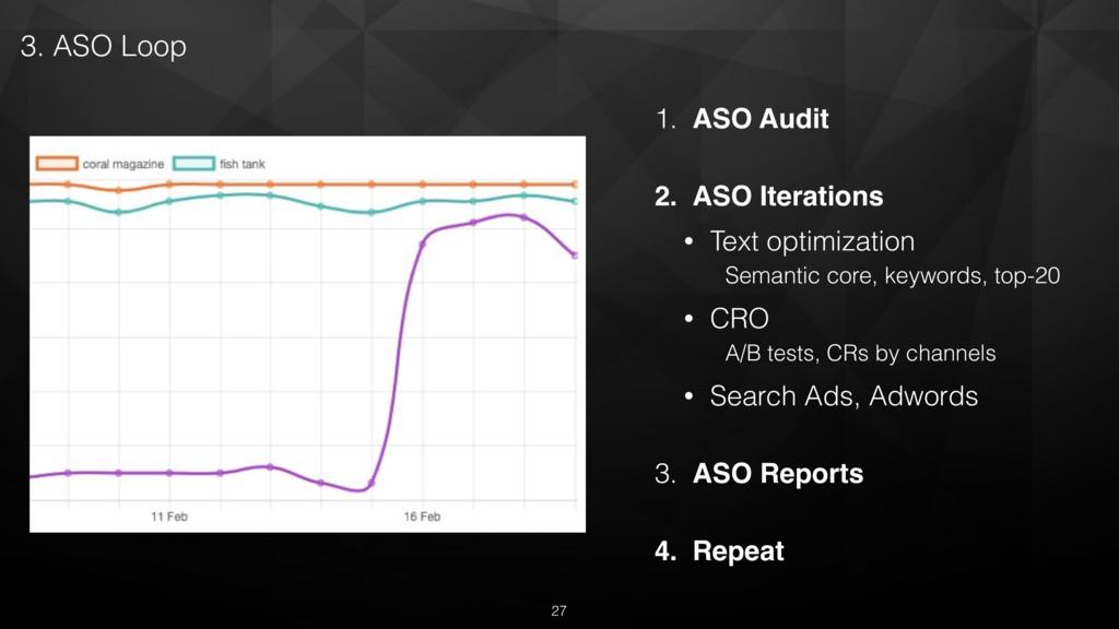1. ASO Audit 2. ASO Iterations • Text optimiza...