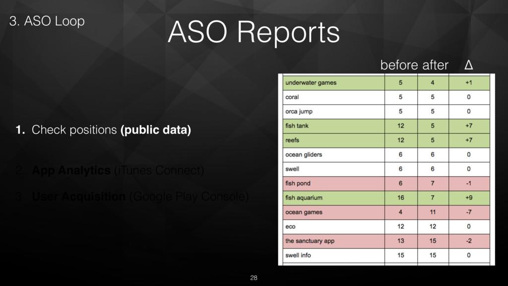 ASO Reports 1. Check positions (public data) 2...
