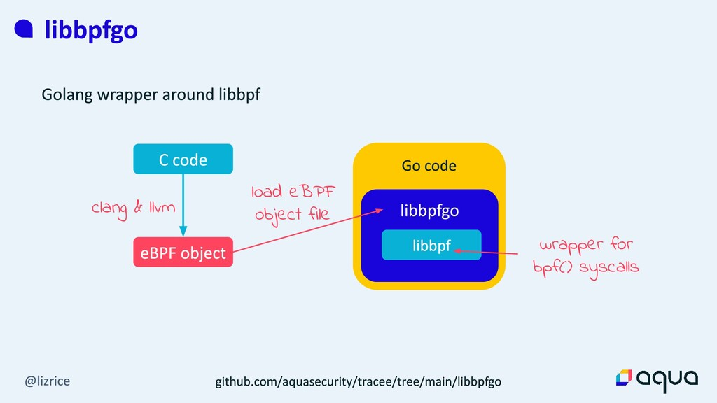 clang & llvm wrapper for bpf() syscalls load eB...