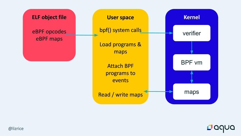 verifier BPF vm maps
