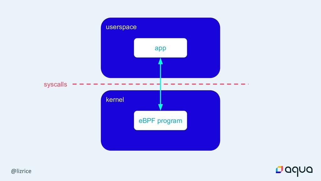 userspace kernel syscalls app eBPF program