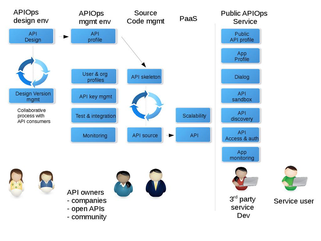API Design API skeleton APIOps design env Sourc...