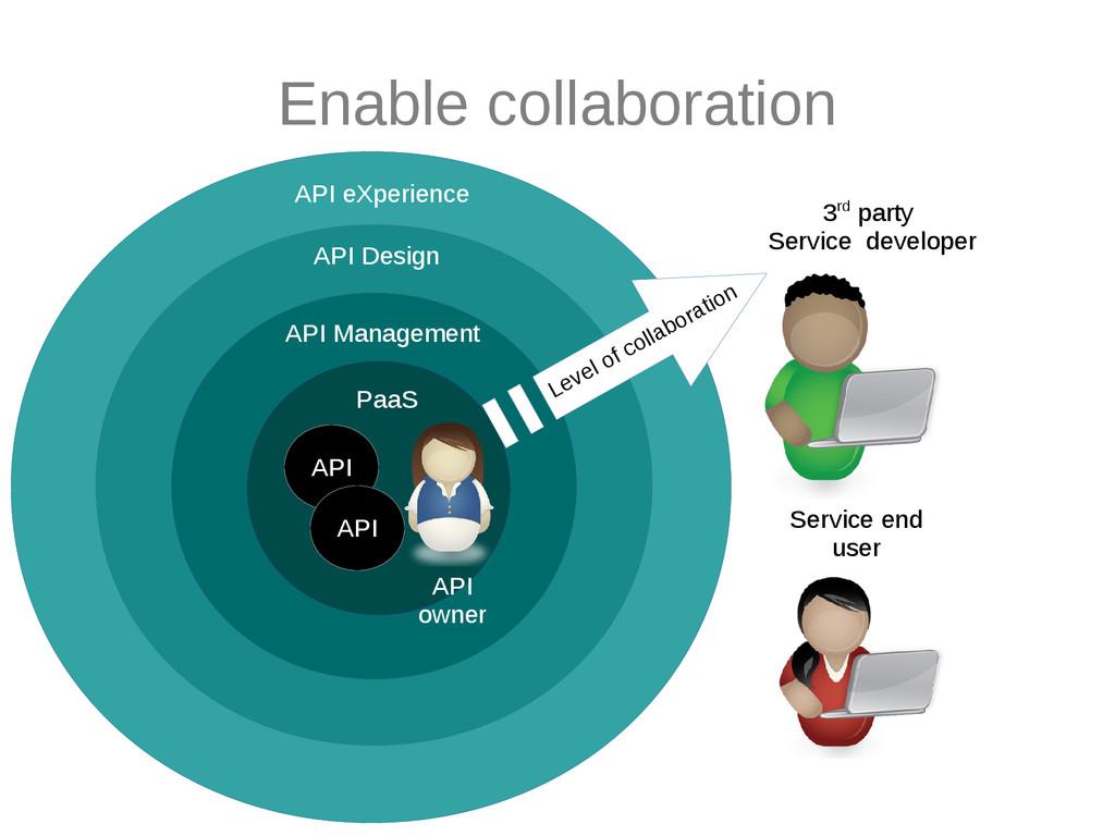 API eXperience API Design API Management API AP...