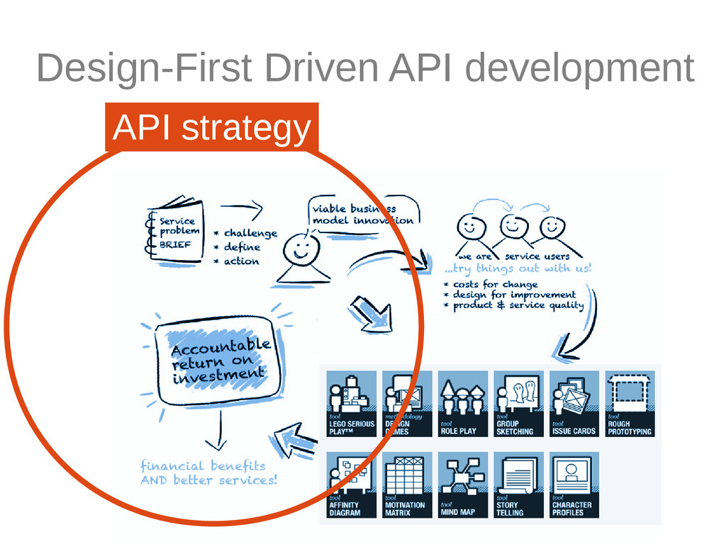 Design-First Driven API development API strategy