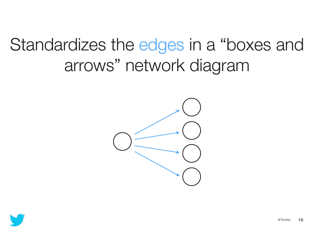 """@Twitter 18 Standardizes the edges in a """"boxes ..."""