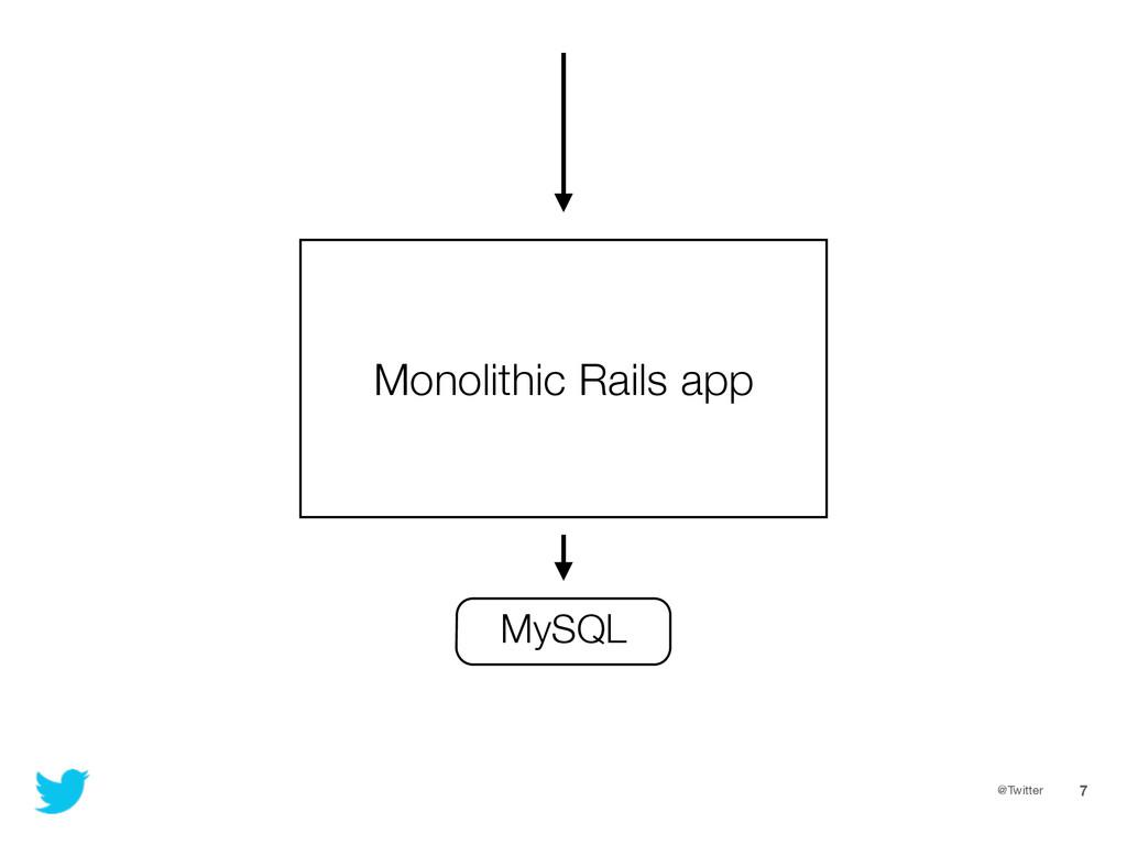 @Twitter 7 Monolithic Rails app MySQL