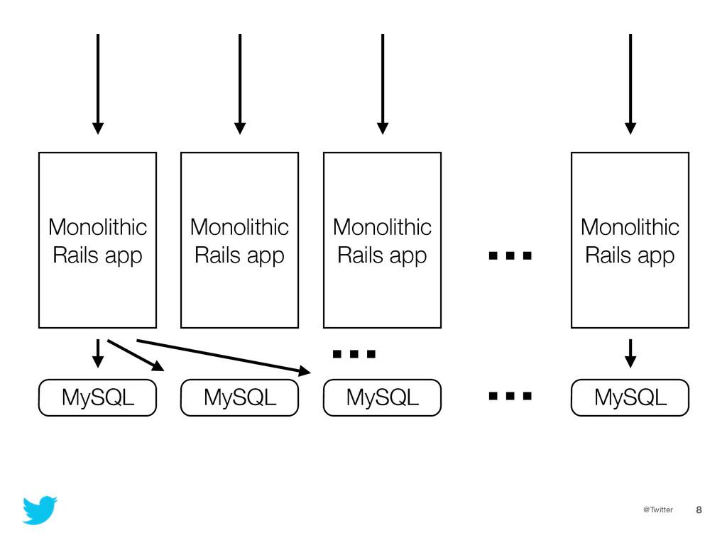 @Twitter 8 Monolithic Rails app MySQL Monolithi...